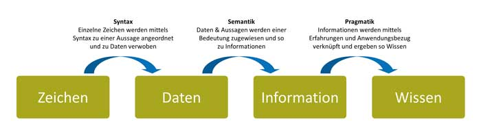 Abb. 2: In Anlehnung an Krcmar (Informationsmanagement, 2015, S. 12)