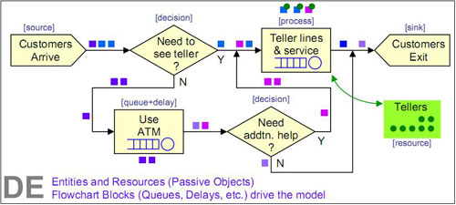 Abb.2: Beispiel für Discrete Event Simulation