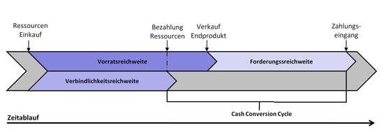 Abb.3: Kurze Durchlaufzeiten schließen die Finanzierungslücke im Cash Conversion Cycle
