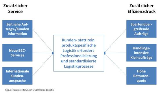 Abb.1: Herausforderungen E-CommerceLogistik