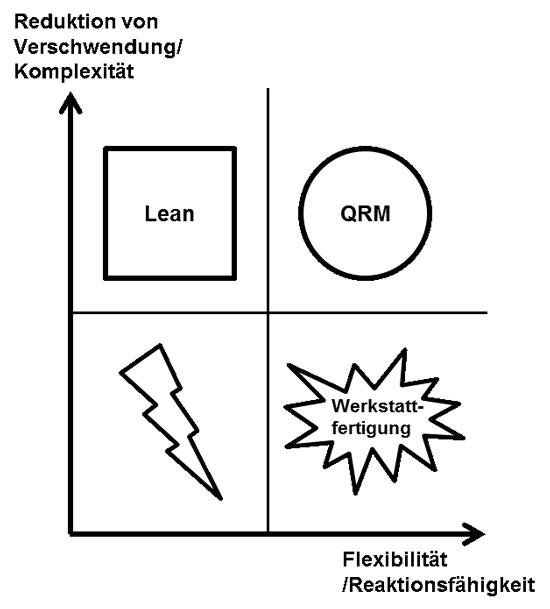Abb. 1: QRM im Vergleich zu anderen Produktionsansätze