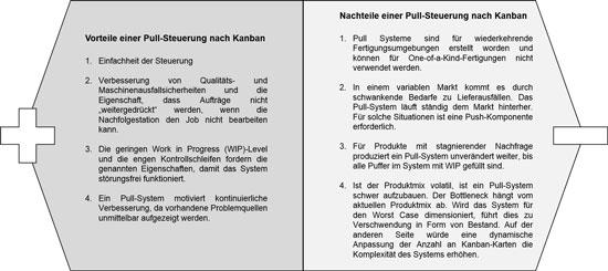 Abb. 2: Vor- und Nachteile einer Pull-Steuerung nach Kanban
