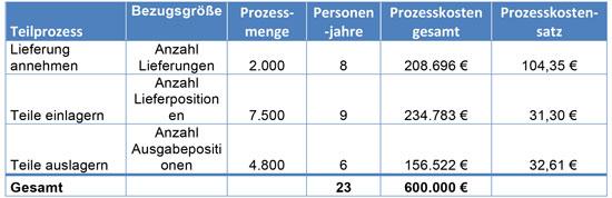 Abb. 3 - Tab. 1: Ermittlung der Prozesskostensätze