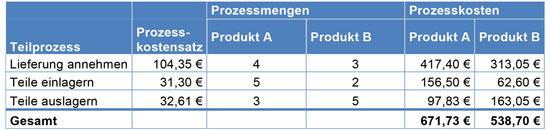Abb. 4 - Tab. 2: Vergleich der Prozesskosten zweier Produktfamilien (A: Rennerartikel; B: Exoten
