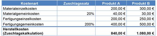 Abb. 5 - Tab. 3: Kostenträgerrechnung mit Zuschlagskalkulation
