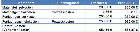 Abb. 6 - Tab. 4: Kostenträgerrechnung mit Variantenkosten