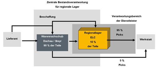 Strukturelle Darstellung der Bestands-. und Artikelverteilung