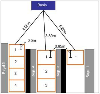 Abb. 1: Räumlicher Aufbau für die Versuchsdurchführung