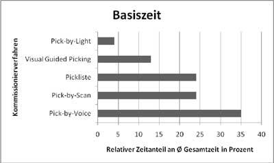 Abb. 2: Vergleich der Basiszeiten