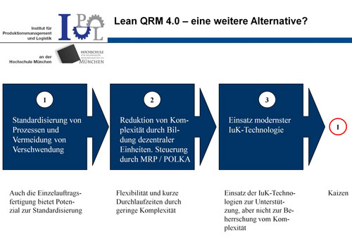 Abbildung 1: Lean Production, QRM und Industrie 4.0 stehen nicht konkurrierend nebeneinander, sonder ergänzen sich optimal