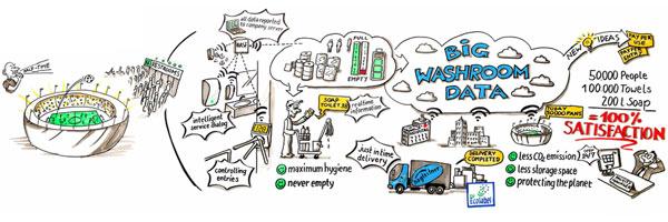 Abbildung 3: Quelle: http://www.hagleitner.com/enu/en/products/washroomhygiene/hagleitner-sensemanagement/