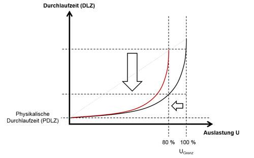 Abbildung 1: Die Betriebskennlinie; Schwarze Kennlinie bei geringerem Variabilitätskoeffizienten; Rote Kennlinie bei höherem Variabilitätskoeffizienten