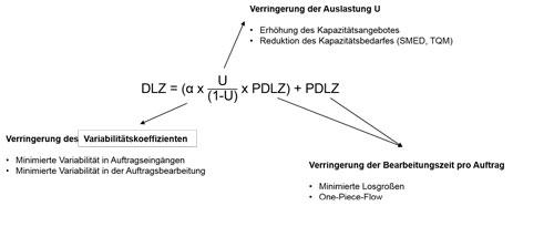 Abbildung 2: Dynamisches Tool- set zur Reduktion der DLZ