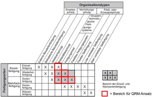Abbildung 1: Einsatzbereich für QRM-Initiativen