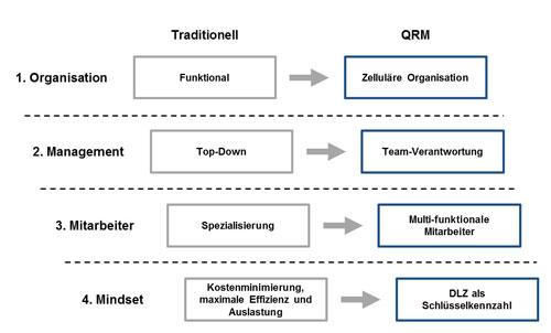 Abbildung 3: Handlungsfelder zur Umsetzung von QRM
