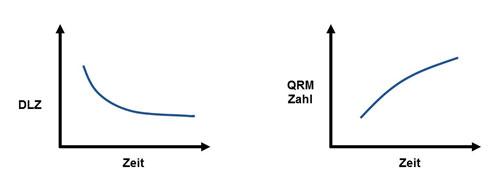 Abbildung 4: QRM - Zahl
