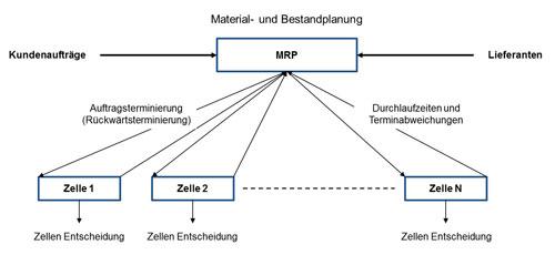 Abbildung 5: QRM-Zellen- Steuerung über MRP-System