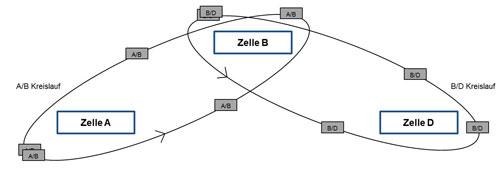 Abbildung 6: Ablauf eines POLCA-Systems
