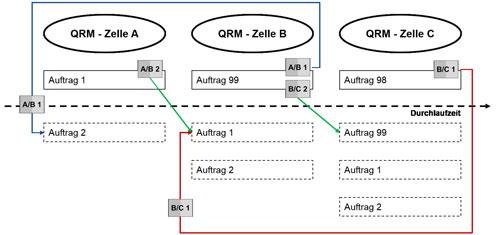 Abbildung 7: Zusammenhang zwischen POLCASystem und laufender Produktion