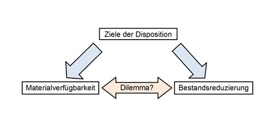 Abb.1:  Das scheinbare Dilemma der  Disposition