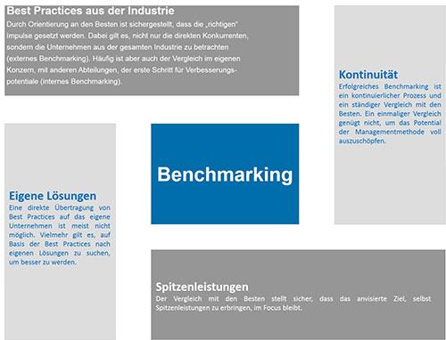 Abbildung 1: Vier Leitgedanken im Benchmarking