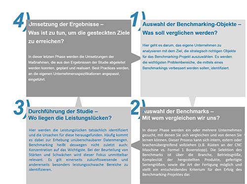Abbildung 2: Vier Phasen eines erfolgreichen Benchmarking- Projekts