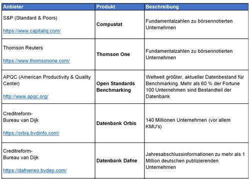 Tabelle 1 – Auszug zu Anbietern von Benchmark-Datenbanken
