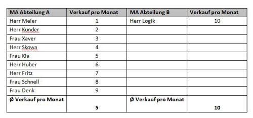 Abbildung 4: Durchschnittlicher Verkaufserfolg von zwei Vertriebsabteilungen nach der Umorganisation im Detail
