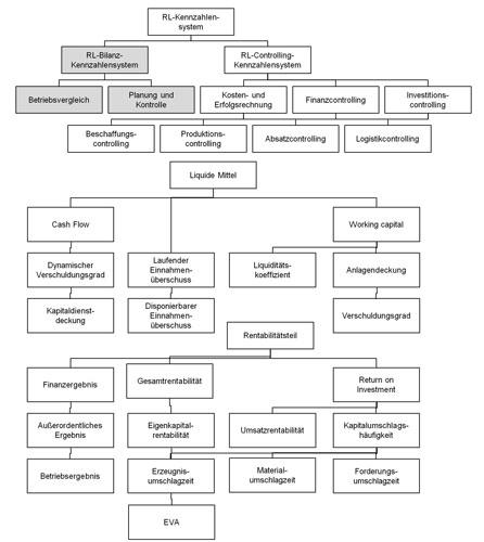 Abb. 3: RL-Kennzahlensystem