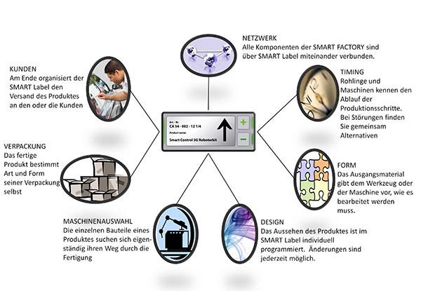 Abb. 1: SMART LABELS Eine innovative nd technologisch attraktive Lösung