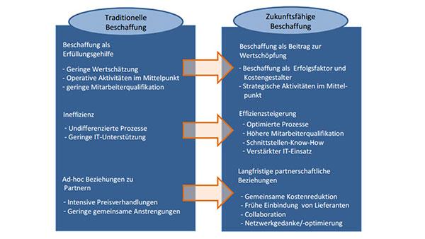 Abbildung 1: Traditionelle Beschaffung - Zukunftsfähige Beschaffung