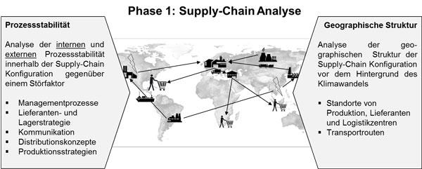 Abb.2: Phase 1 des CRI: Analyse der Prozessstabilität und der geographischen Struktur der spezifi - schen Supply Chain Konfi guration.