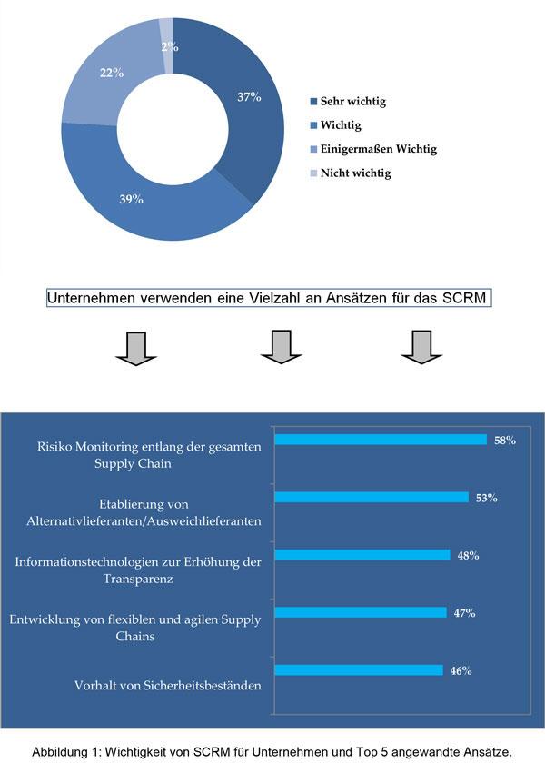 Abb. 2: Wichtigkeit von SCRM für Unternehmen und Top 5 angewandte Ansätze.