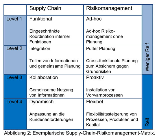 Abb. 3: Exemplarische Supply-Chain-Risikomanagement-Matrix