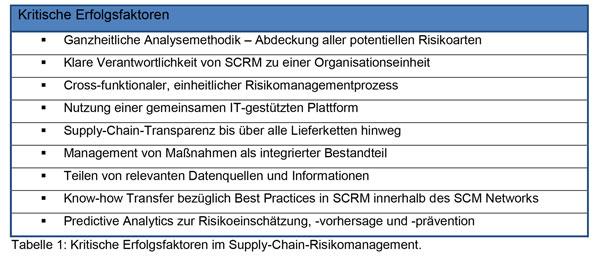Abb.1: Kritische Erfolgsfaktoren im Supply-Chain-Risikomanagement