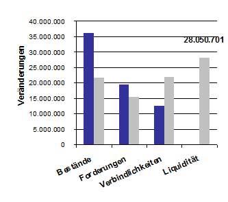 Abb. 3: Reduzierung des benötigten Working Capital und Erhöhung der Liquidität durch CCM (alle Werte in Euro)