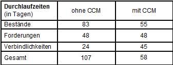 Abb. 5:  Reduzierung der durchschnittlich notwendigen Durchlaufzeit durch CCM