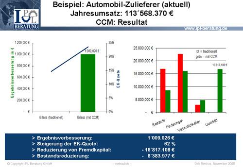 Abb. 6:  Beispiel: Automobil-Zulieferer / CCM Resultat