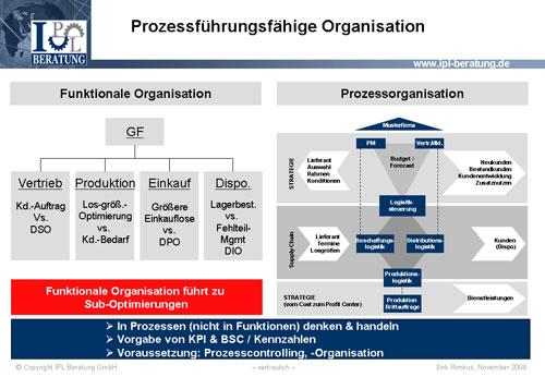 Abb. 7:   Prozessführungsfähige Organisation