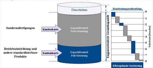 Abb. 1:  Aufteilung der vorhandenen Maschinenkapazität zur Produktion von kundenspezifischen Teilen in einem Push-Verfahren und von