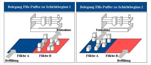 Abb. 2:  Die Befüllung und Entleerung der Flächen A oder B eines Fifo-Puffers laufen im Wechsel - einheitlich im Gleichtakt in der gesamten Produktion. Auf diese Weise wird sichergestellt, dass alle im Puffer befindlichen Aufträge zu Schichtende bearbeitet sind.