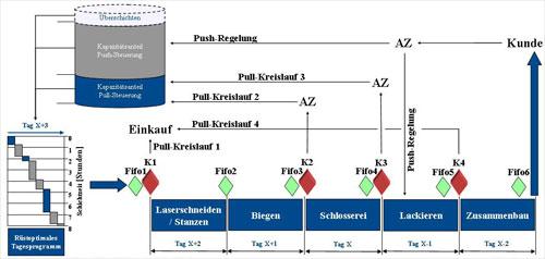 Abb. 3:  Im Einschichtbetrieb sichert die Organisation der Fifo-Puffer eine Taktung der Produktion. Exakt fünf Tage nach Produktionsstart