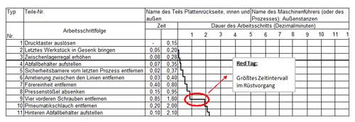 Abb. 3:   Gantt-Diagramm (Beispiel)