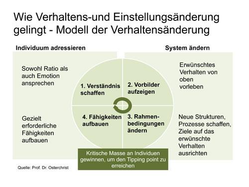 Abb. 1: Modell der Verhaltensänderung
