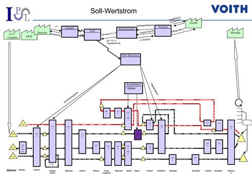 Abb. 1: Soll-Wertstrom Voith Turbo