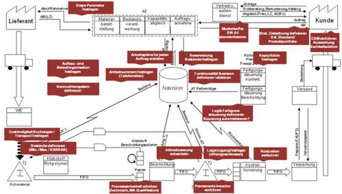 Abb. 2: Soll-Wertstrom für ein  Standardprodukt mit umzusetzenden Maßnahmen (rote Kästen)
