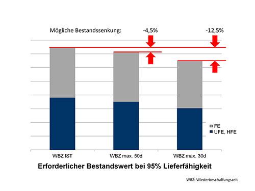 Abbildung 1: Geschwindigkeit spart Bestandskosten