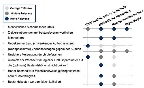 Abbildung 1: Ursachen für (überhöhten) Bestand