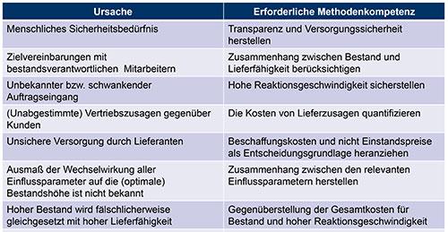 Abbildung 2: Bestandsursachen versus erforderliche Methodenkompetenz