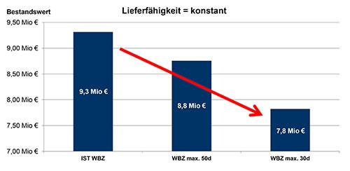 Abbildung 3: Notwendige Bestandshöhe in Abhängigkeit von der WBZ